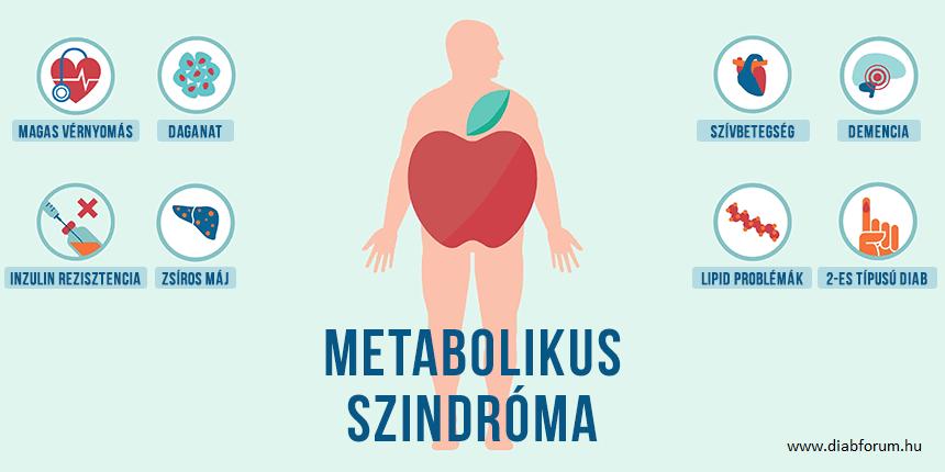 metabolikus szindróma amely nem képes lefogyni